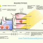 BedZED Building Physics - Twinn