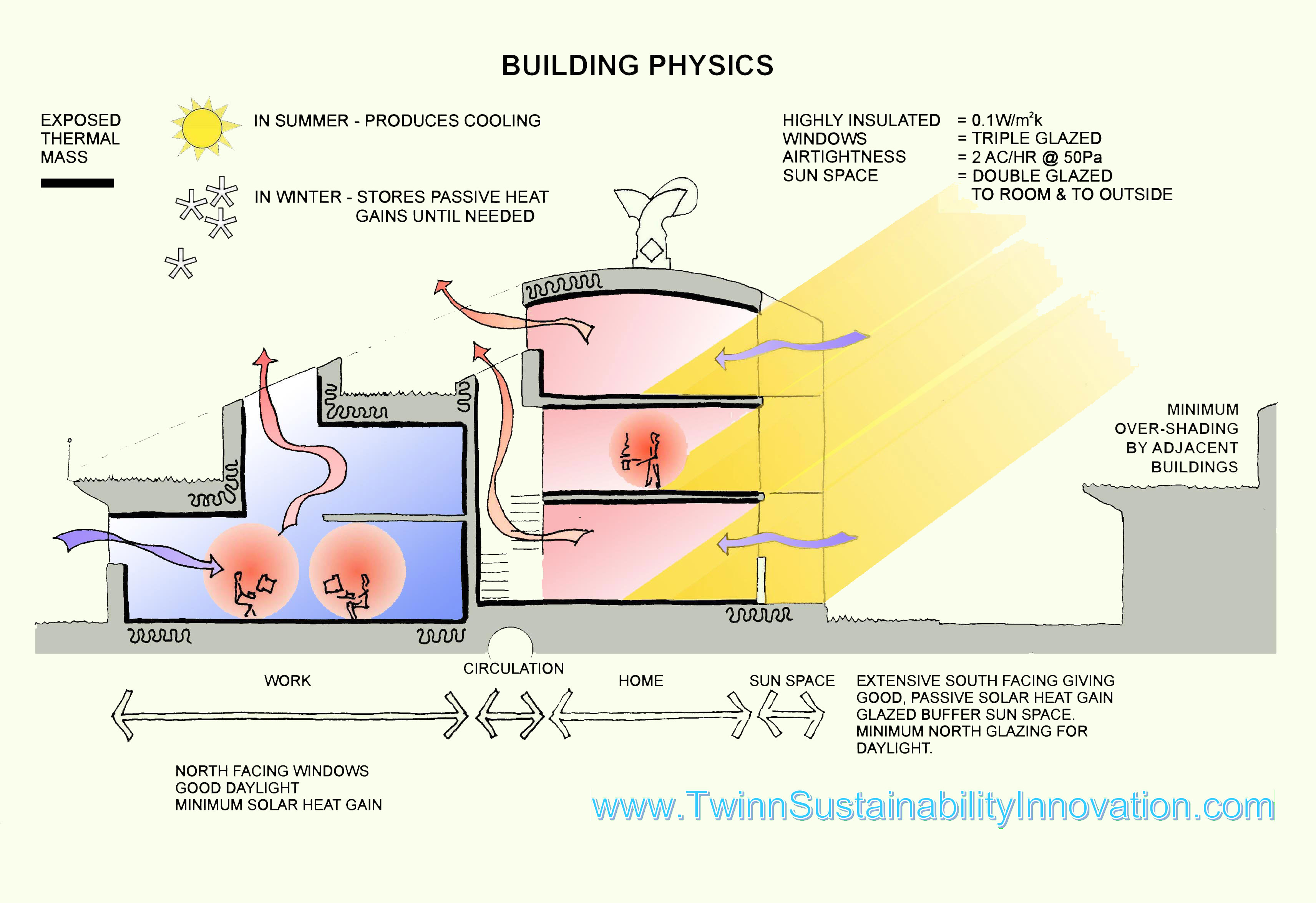 83541 likewise Hassn Fathy Sustainable Architecture further  as well The Beach Coffs Harbour Nsw in addition Timber Frame House A Zero Architects. on zero energy building