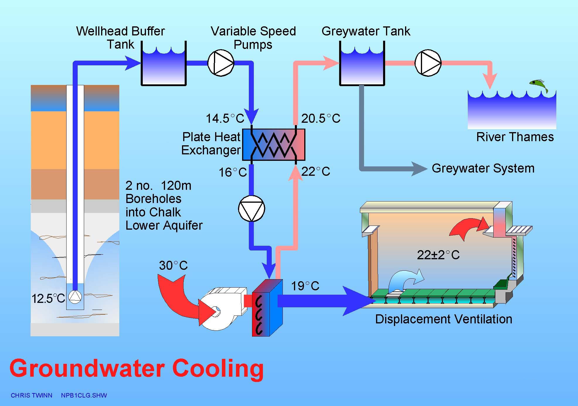 cooling source without chillers. Low energy use services systems #0576C6