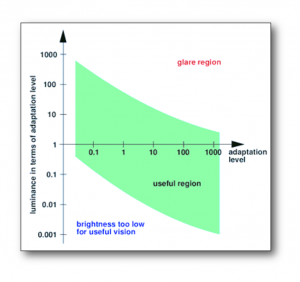 Key to good daylight design is understanding Glare and how the eye adapts to differing light intensities